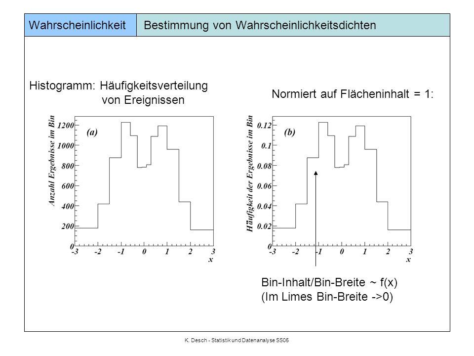 K. Desch - Statistik und Datenanalyse SS05 Wahrscheinlichkeit Bestimmung von Wahrscheinlichkeitsdichten Histogramm: Häufigkeitsverteilung von Ereignis
