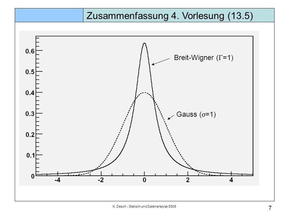 K. Desch - Statistik und Datenanalyse SS05 7 Zusammenfassung 4. Vorlesung (13.5) Breit-Wigner ( =1) Gauss ( =1)