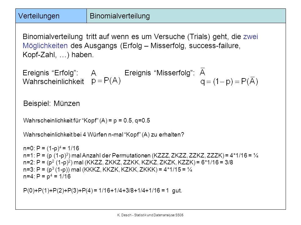 K. Desch - Statistik und Datenanalyse SS05 Verteilungen Binomialverteilung Binomialverteilung tritt auf wenn es um Versuche (Trials) geht, die zwei Mö