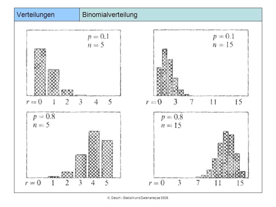 K. Desch - Statistik und Datenanalyse SS05 Verteilungen Binomialverteilung Beispiel: