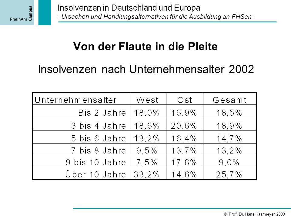 Von der Flaute in die Pleite Insolvenzen nach Unternehmensalter 2002 Insolvenzen in Deutschland und Europa - Ursachen und Handlungsalternativen für di