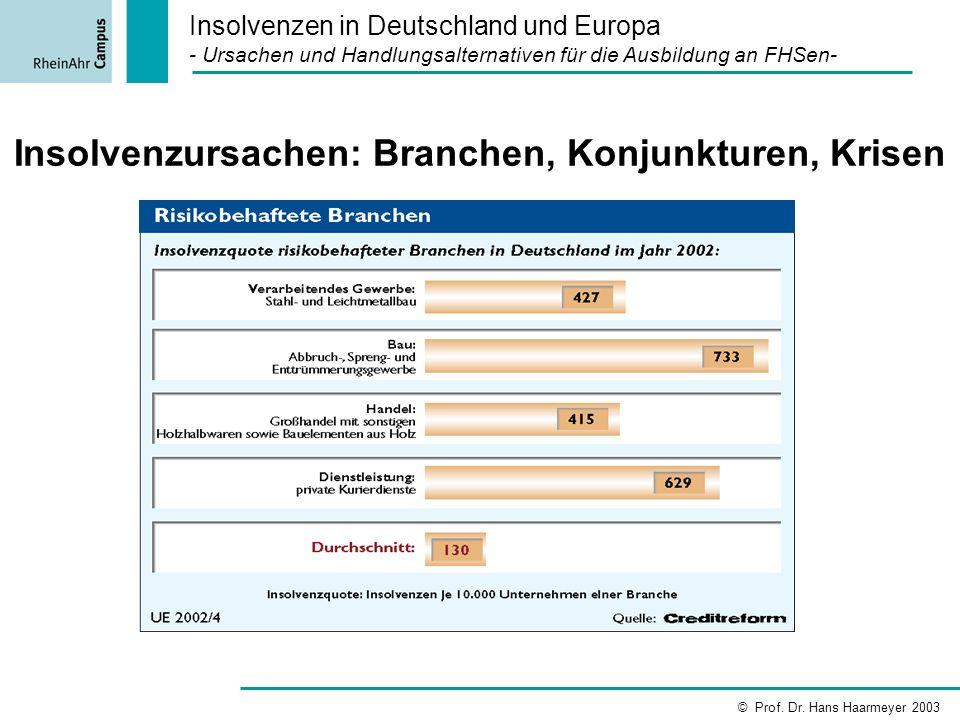 Insolvenzursachen: Branchen, Konjunkturen, Krisen Insolvenzen in Deutschland und Europa - Ursachen und Handlungsalternativen für die Ausbildung an FHS