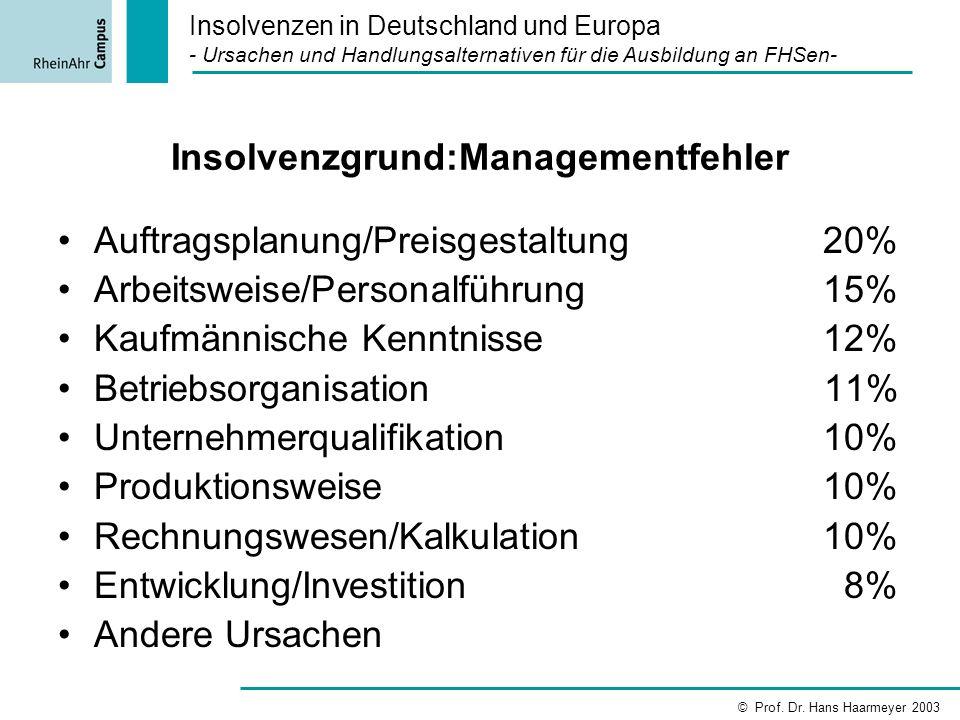 Insolvenzgrund:Managementfehler Auftragsplanung/Preisgestaltung 20% Arbeitsweise/Personalführung 15% Kaufmännische Kenntnisse 12% Betriebsorganisation