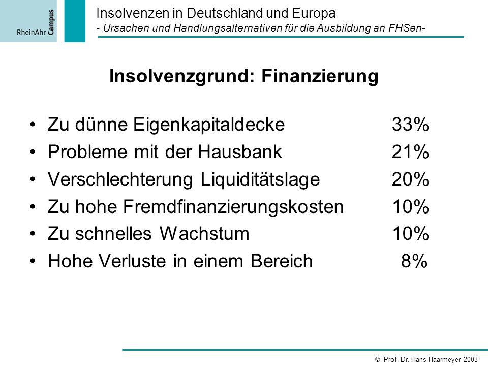 Insolvenzgrund: Finanzierung Zu dünne Eigenkapitaldecke 33% Probleme mit der Hausbank 21% Verschlechterung Liquiditätslage 20% Zu hohe Fremdfinanzieru
