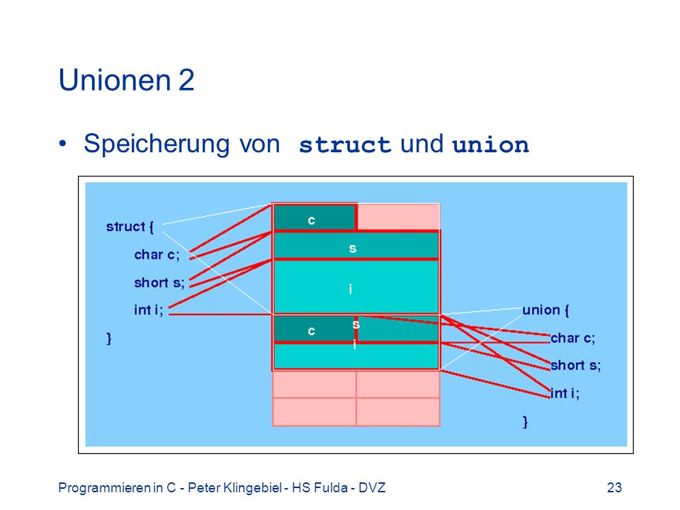 Programmieren in C - Peter Klingebiel - HS Fulda - DVZ23 Unionen 2 Speicherung von struct und union