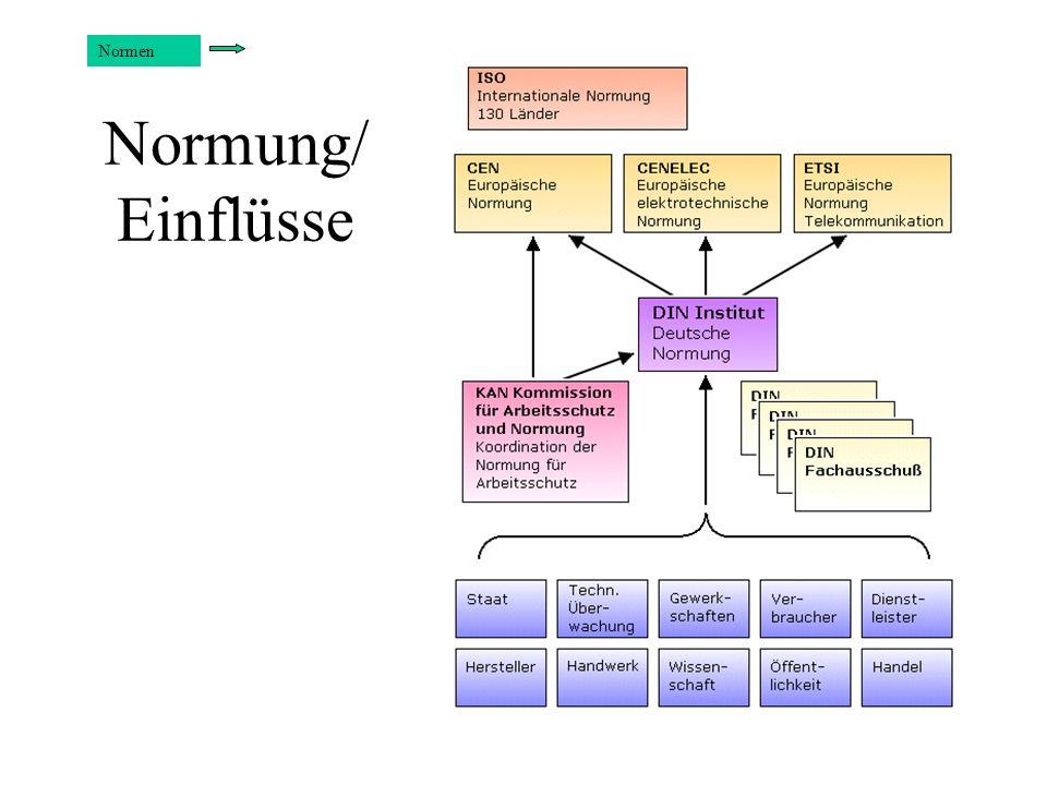 Normung/ Einflüsse Normen