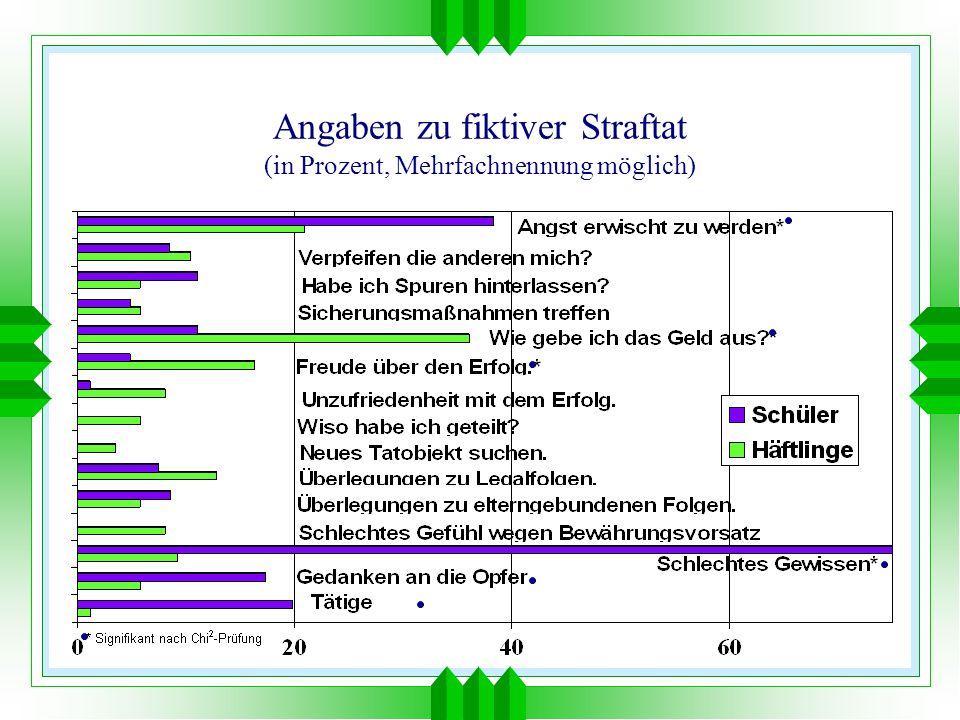 Angaben zu fiktiver Straftat (in Prozent, Mehrfachnennung möglich)