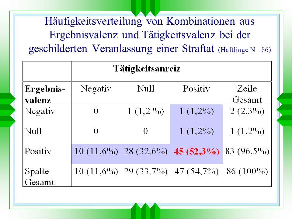 Häufigkeitsverteilung von Kombinationen aus Ergebnisvalenz und Tätigkeitsvalenz bei der geschilderten Veranlassung einer Straftat (Häftlinge N= 86)