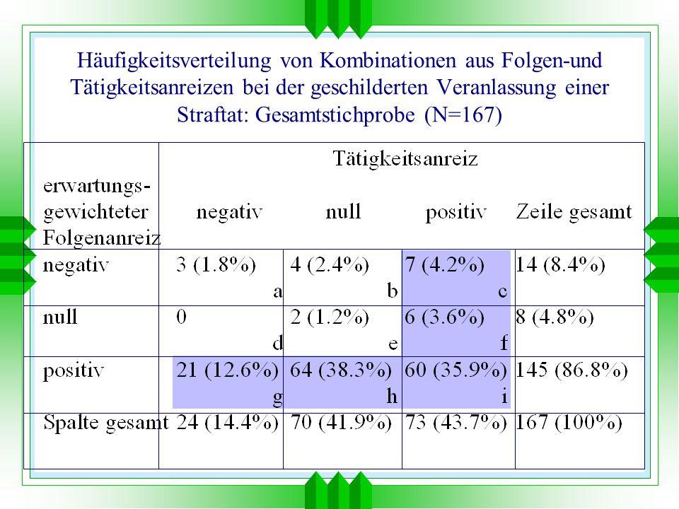 Häufigkeitsverteilung von Kombinationen aus Folgen-und Tätigkeitsanreizen bei der geschilderten Veranlassung einer Straftat: Gesamtstichprobe (N=167)