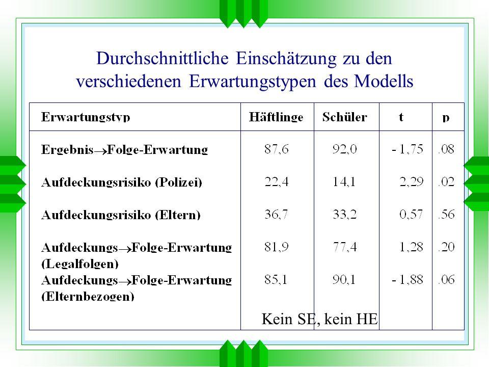 Durchschnittliche Einschätzung zu den verschiedenen Erwartungstypen des Modells Kein SE, kein HE