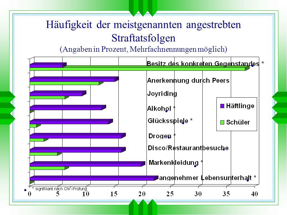 Häufigkeit der meistgenannten angestrebten Straftatsfolgen (Angaben in Prozent, Mehrfachnennungen möglich)