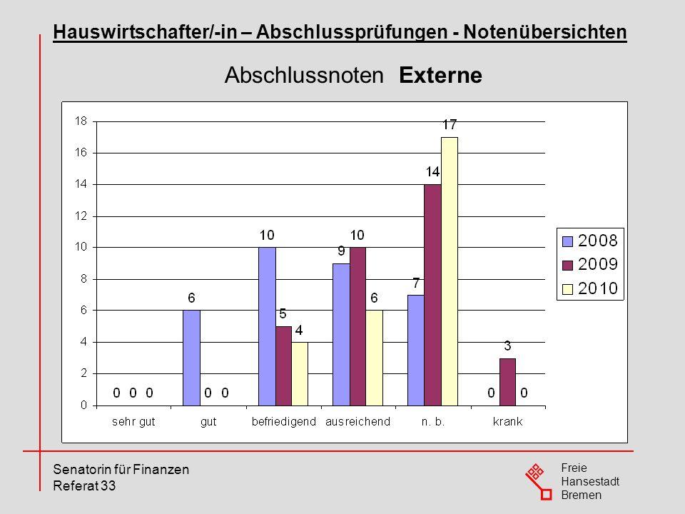Freie Hansestadt Bremen Senatorin für Finanzen Referat 33 Abschlussnoten Externe Hauswirtschafter/-in – Abschlussprüfungen - Notenübersichten