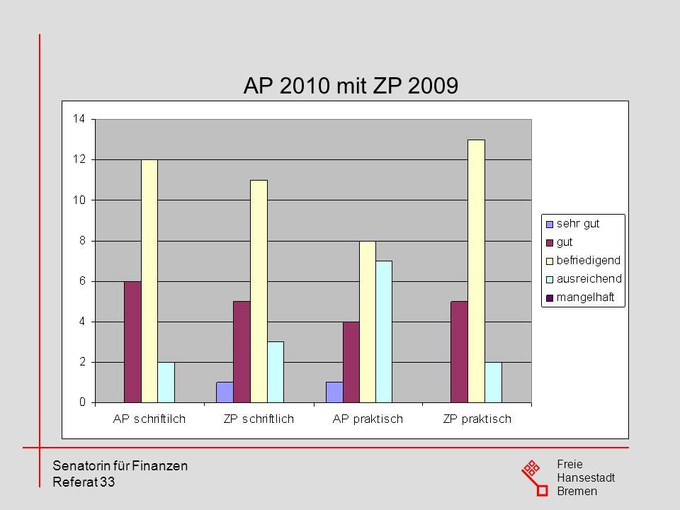 Freie Hansestadt Bremen Senatorin für Finanzen Referat 33 AP 2010 mit ZP 2009