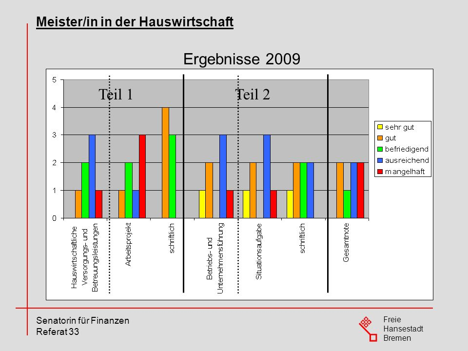 Freie Hansestadt Bremen Senatorin für Finanzen Referat 33 Ergebnisse 2009 Meister/in in der Hauswirtschaft Teil 1Teil 2