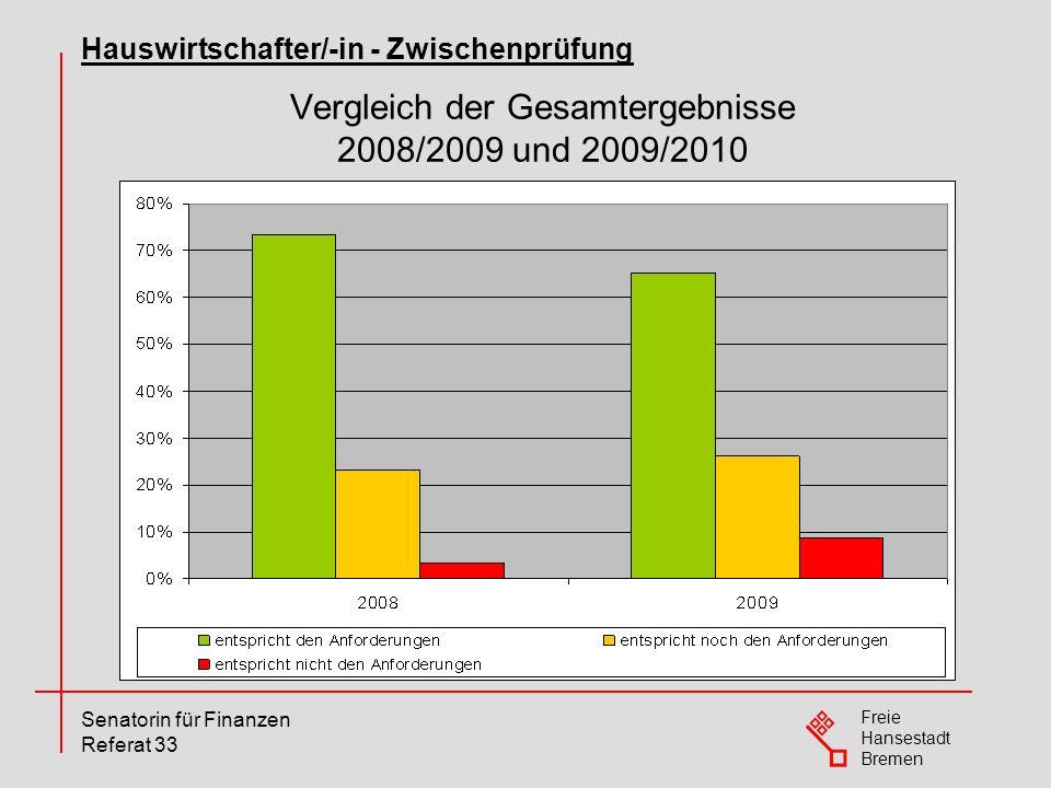 Freie Hansestadt Bremen Senatorin für Finanzen Referat 33 Vergleich der Gesamtergebnisse 2008/2009 und 2009/2010 Hauswirtschafter/-in - Zwischenprüfun