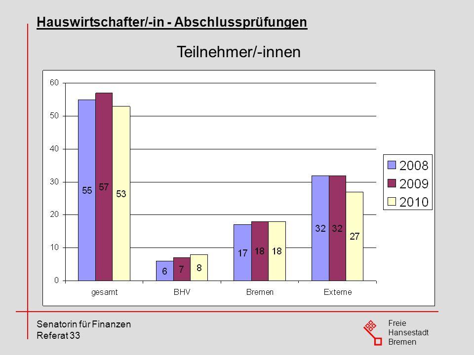 Freie Hansestadt Bremen Senatorin für Finanzen Referat 33 Teilnehmer/-innen Hauswirtschafter/-in - Abschlussprüfungen