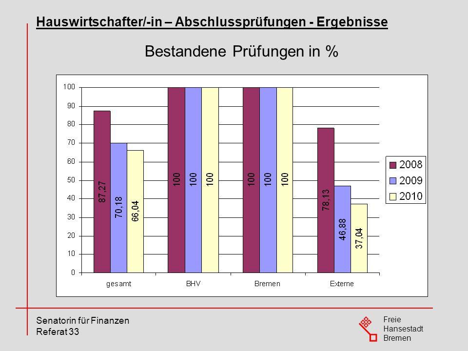 Freie Hansestadt Bremen Senatorin für Finanzen Referat 33 Bestandene Prüfungen in % Hauswirtschafter/-in – Abschlussprüfungen - Ergebnisse