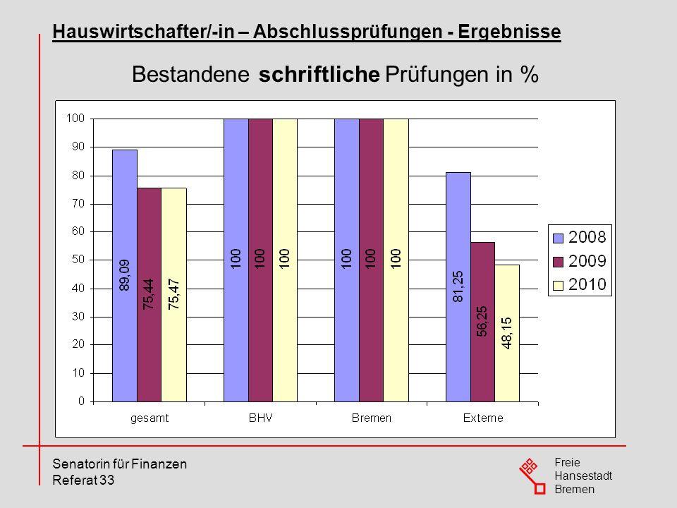 Freie Hansestadt Bremen Senatorin für Finanzen Referat 33 Bestandene schriftliche Prüfungen in % Hauswirtschafter/-in – Abschlussprüfungen - Ergebniss