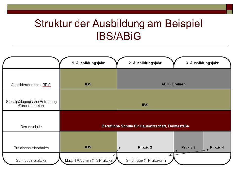Soll - Was muss verändert werden - 1.Regelung nach § 66 BBiG.