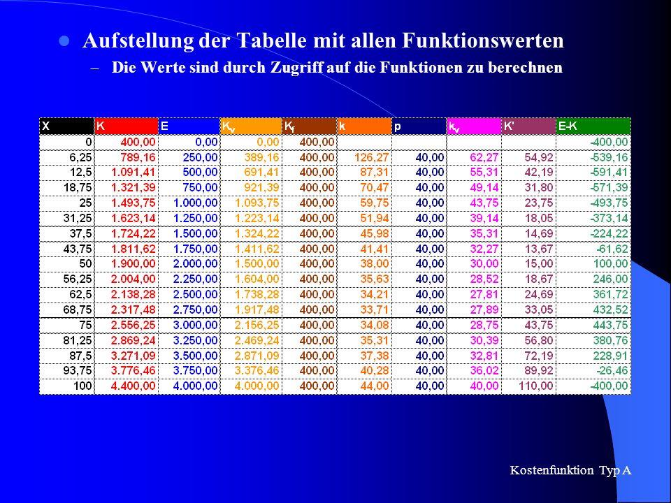 Aufstellung der Tabelle mit allen Funktionswerten – Die Werte sind durch Zugriff auf die Funktionen zu berechnen Kostenfunktion Typ A