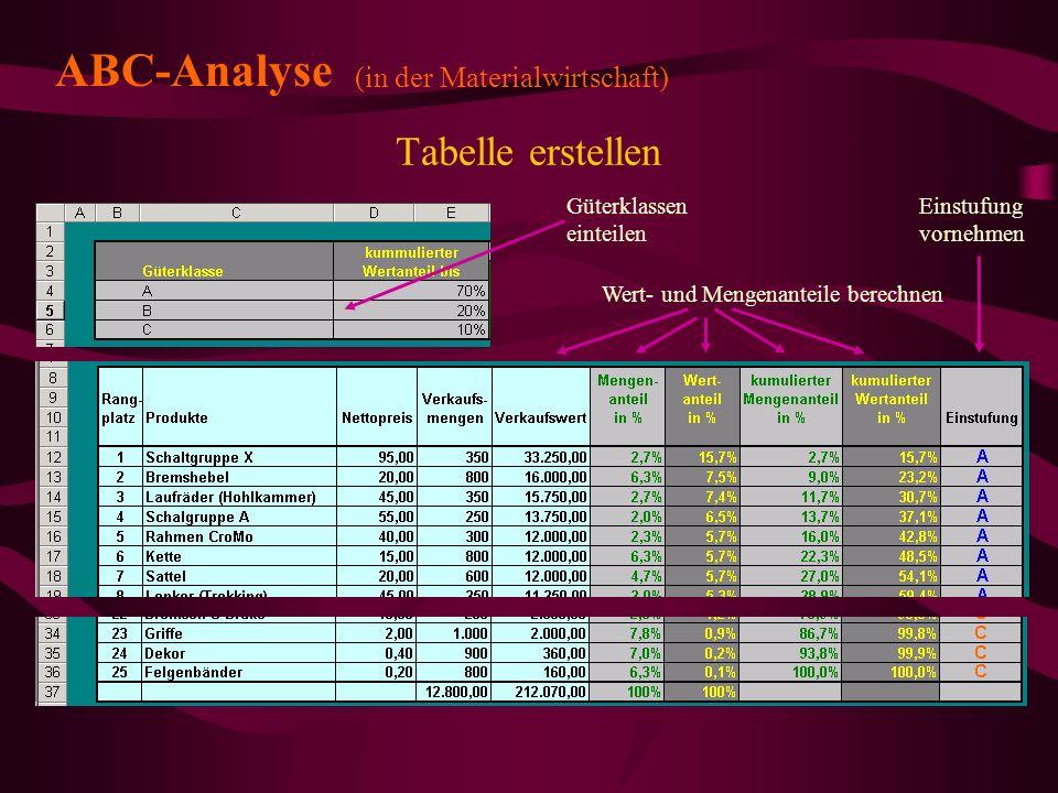 Tabelle erstellen ABC-Analyse (in der Materialwirtschaft) Einstufung vornehmen Güterklassen einteilen Wert- und Mengenanteile berechnen