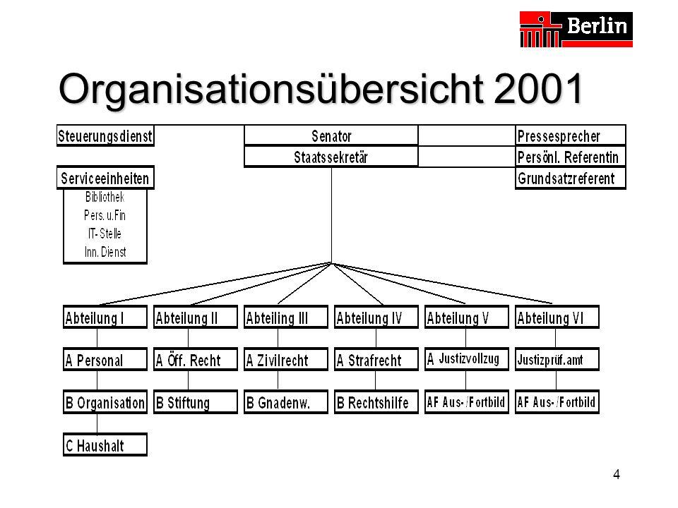 25 Reorganisation Arbeitswesen (JVA Tegel) Ergebnisse (Auszug) Flachere Hierarchien Erweiterung von Zuständigkeiten Einsetzung eines Geschäftsführers Verwaltung der Betriebe hat Dienstleistungsfunktion IT-Vollausstattung Berichtswesen