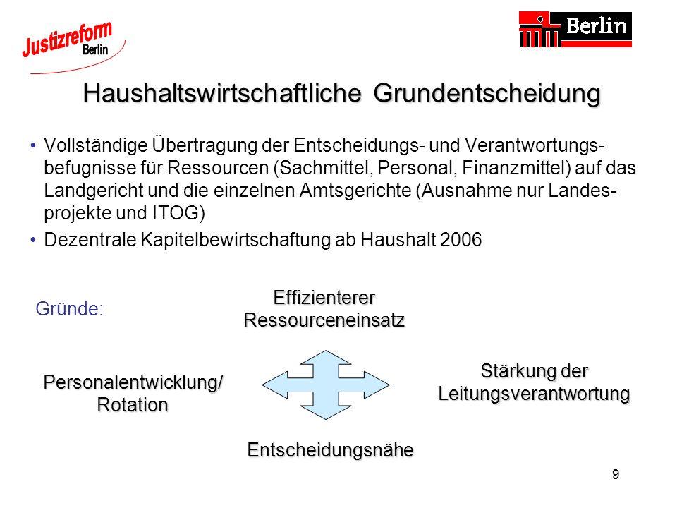 30 IT-Einsatz in der Berliner Justiz Ausstattungsrückstand aufholen bis 2006 Vollausstattung mit modernen Bildschirmarbeitsplätzen Moderne Fachverfahren flächendeckend bereitstellen Zukunftsfähigkeit herstellen flächendeckende Vernetzung Voraussetzungen für e-justice schaffen