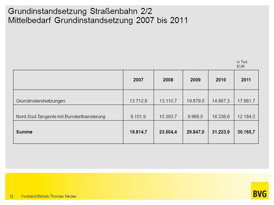 Vorstand Betrieb Thomas Necker 12 Grundinstandsetzung Straßenbahn 2/2 Mittelbedarf Grundinstandsetzung 2007 bis 2011 in Tsd. EUR 20072008200920102011