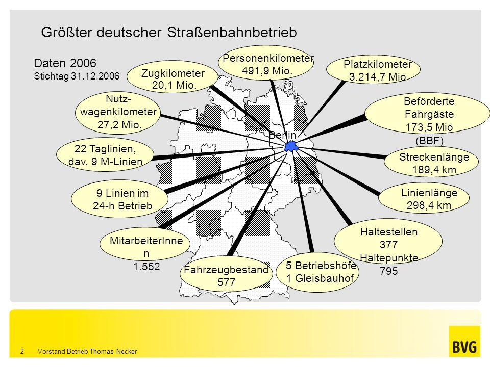 Vorstand Betrieb Thomas Necker 2 Größter deutscher Straßenbahnbetrieb MitarbeiterInne n 1.552 Haltestellen 377 Haltepunkte 795 Nutz- wagenkilometer 27