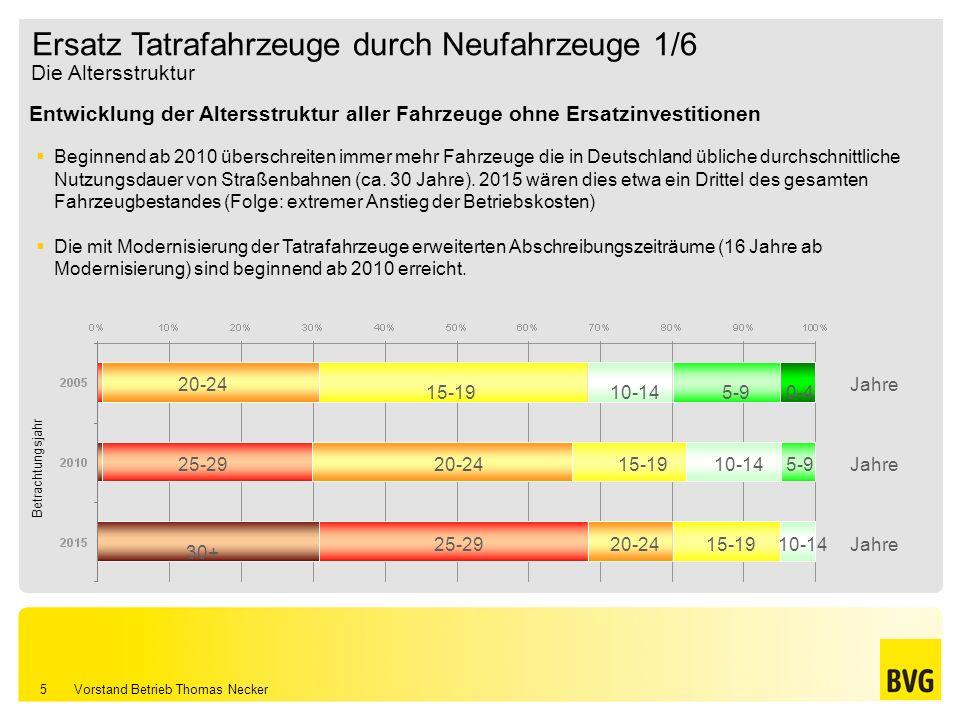 Vorstand Betrieb Thomas Necker 5 Entwicklung der Altersstruktur aller Fahrzeuge ohne Ersatzinvestitionen Ersatz Tatrafahrzeuge durch Neufahrzeuge 1/6