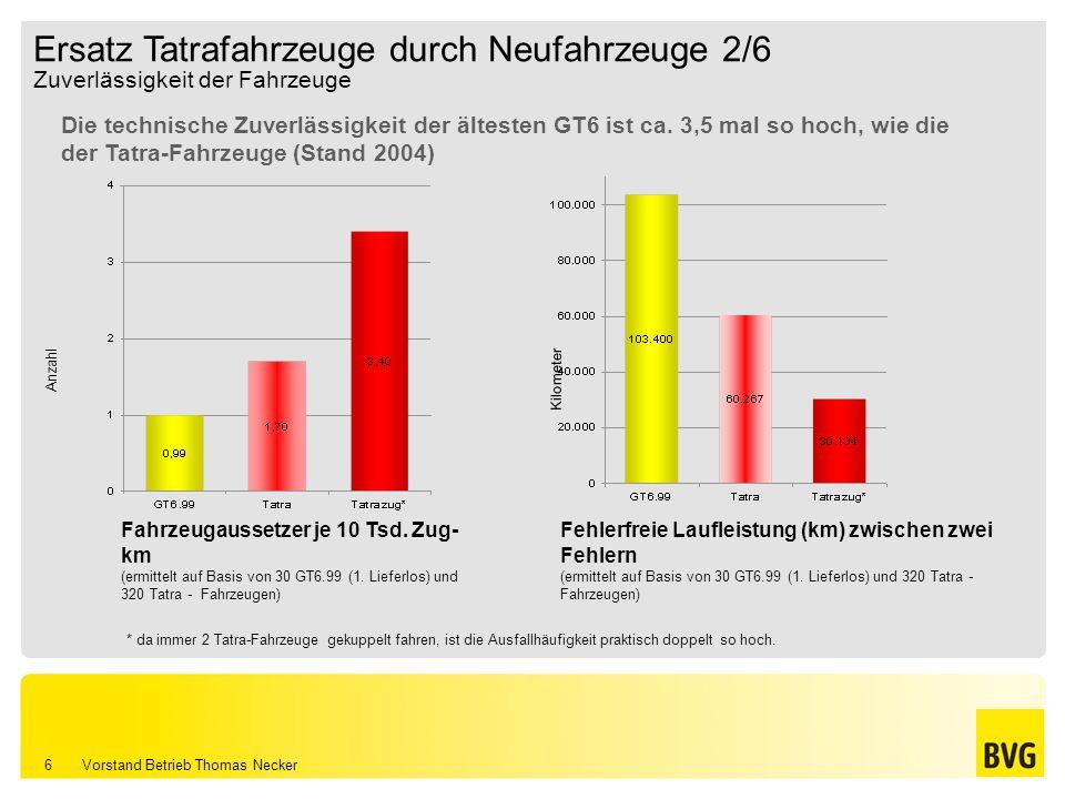 Vorstand Betrieb Thomas Necker 6 Zuverlässigkeit der Fahrzeuge * da immer 2 Tatra-Fahrzeuge gekuppelt fahren, ist die Ausfallhäufigkeit praktisch dopp