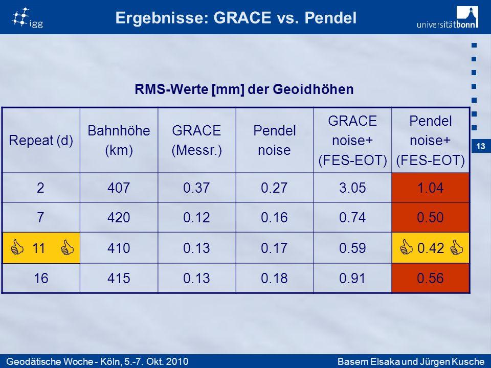 13 Geodätische Woche - Köln, 5.-7. Okt. 2010Basem Elsaka und Jürgen Kusche Ergebnisse: GRACE vs.