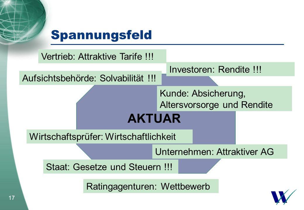 17 AKTUAR Spannungsfeld Vertrieb: Attraktive Tarife !!! Aufsichtsbehörde: Solvabilität !!! Investoren: Rendite !!! Staat: Gesetze und Steuern !!! Rati