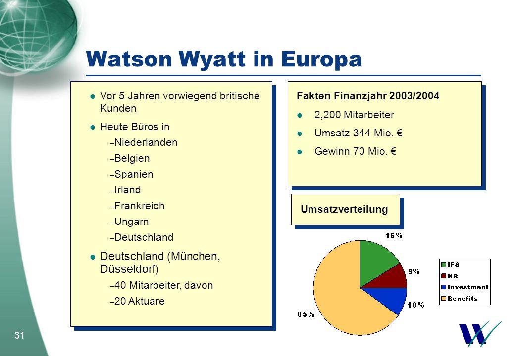 31 Watson Wyatt in Europa Fakten Finanzjahr 2003/2004 2,200 Mitarbeiter Umsatz 344 Mio. Gewinn 70 Mio. Fakten Finanzjahr 2003/2004 2,200 Mitarbeiter U