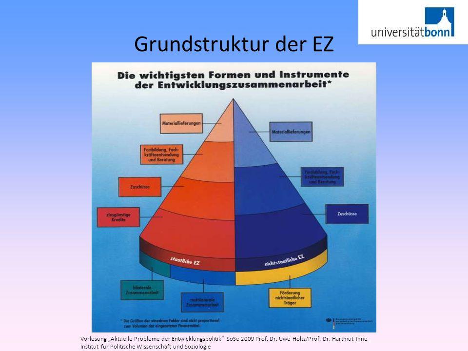 Grundstruktur der EZ Vorlesung Aktuelle Probleme der Entwicklungspolitik SoSe 2009 Prof. Dr. Uwe Holtz/Prof. Dr. Hartmut Ihne Institut für Politische