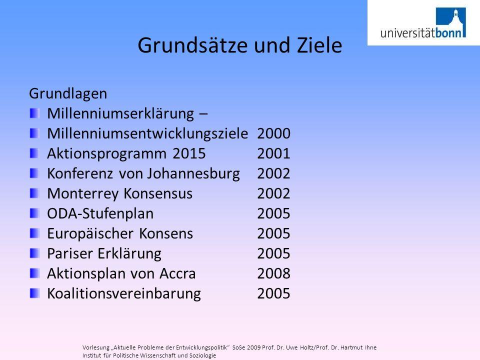 Grundsätze und Ziele Grundlagen Millenniumserklärung – Millenniumsentwicklungsziele 2000 Aktionsprogramm 2015 2001 Konferenz von Johannesburg2002 Mont