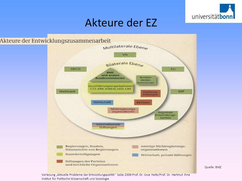 Akteure der EZ Vorlesung Aktuelle Probleme der Entwicklungspolitik SoSe 2009 Prof. Dr. Uwe Holtz/Prof. Dr. Hartmut Ihne Institut für Politische Wissen