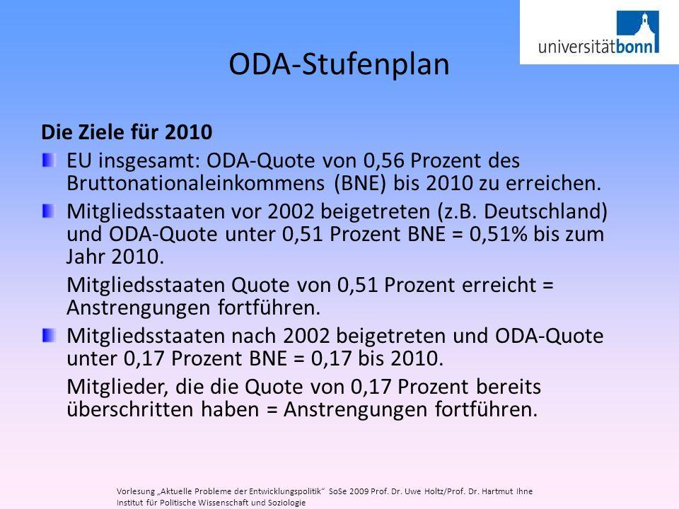 ODA-Stufenplan Die Ziele für 2010 EU insgesamt: ODA-Quote von 0,56 Prozent des Bruttonationaleinkommens (BNE) bis 2010 zu erreichen. Mitgliedsstaaten