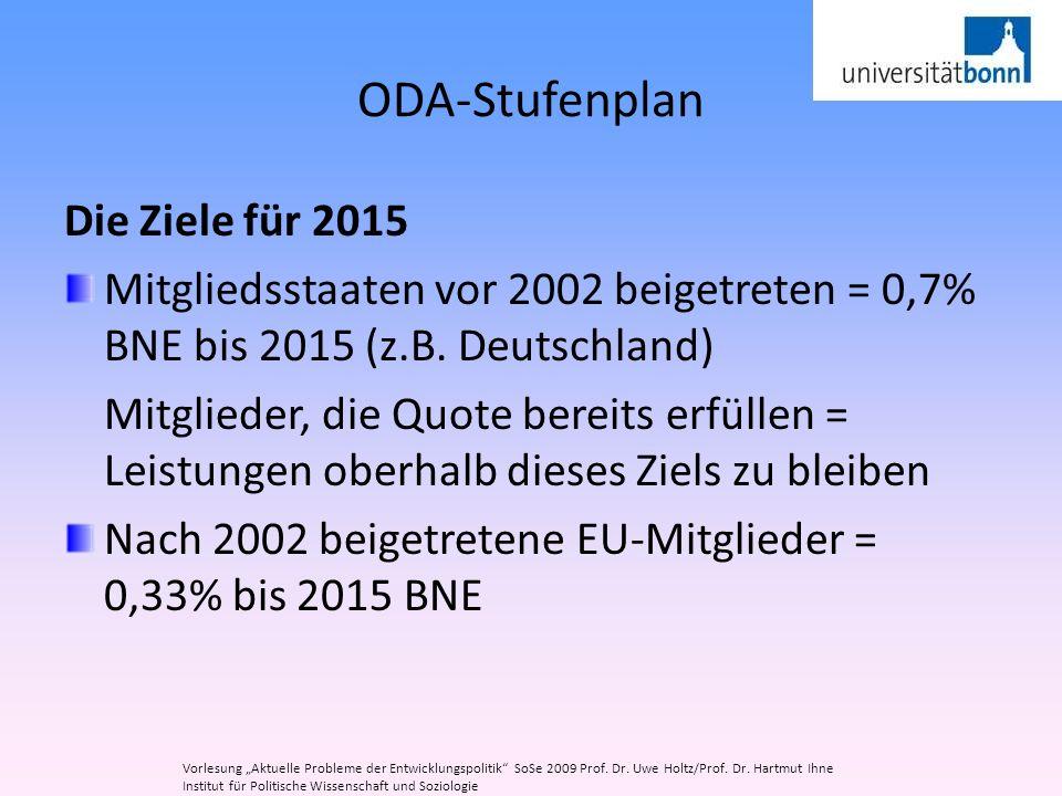 ODA-Stufenplan Die Ziele für 2015 Mitgliedsstaaten vor 2002 beigetreten = 0,7% BNE bis 2015 (z.B. Deutschland) Mitglieder, die Quote bereits erfüllen