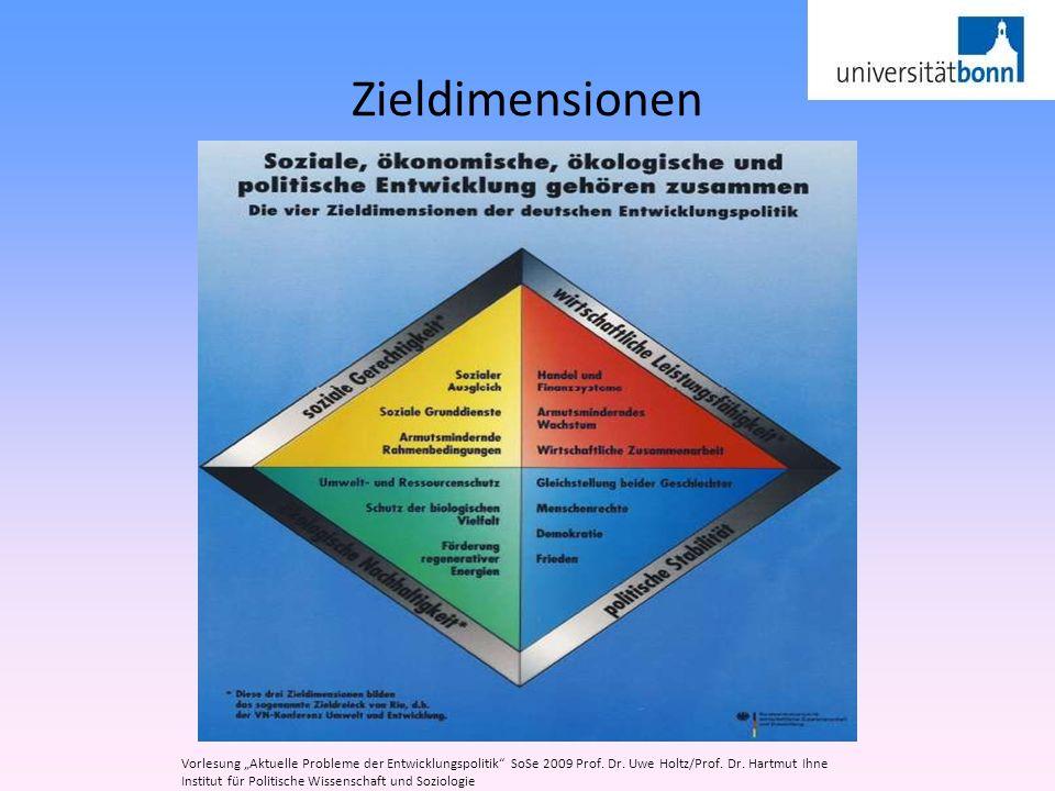 Zieldimensionen Vorlesung Aktuelle Probleme der Entwicklungspolitik SoSe 2009 Prof. Dr. Uwe Holtz/Prof. Dr. Hartmut Ihne Institut für Politische Wisse