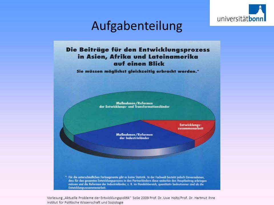 Aufgabenteilung Vorlesung Aktuelle Probleme der Entwicklungspolitik SoSe 2009 Prof. Dr. Uwe Holtz/Prof. Dr. Hartmut Ihne Institut für Politische Wisse