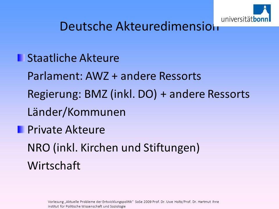 Deutsche Akteuredimension Staatliche Akteure Parlament: AWZ + andere Ressorts Regierung: BMZ (inkl. DO) + andere Ressorts Länder/Kommunen Private Akte