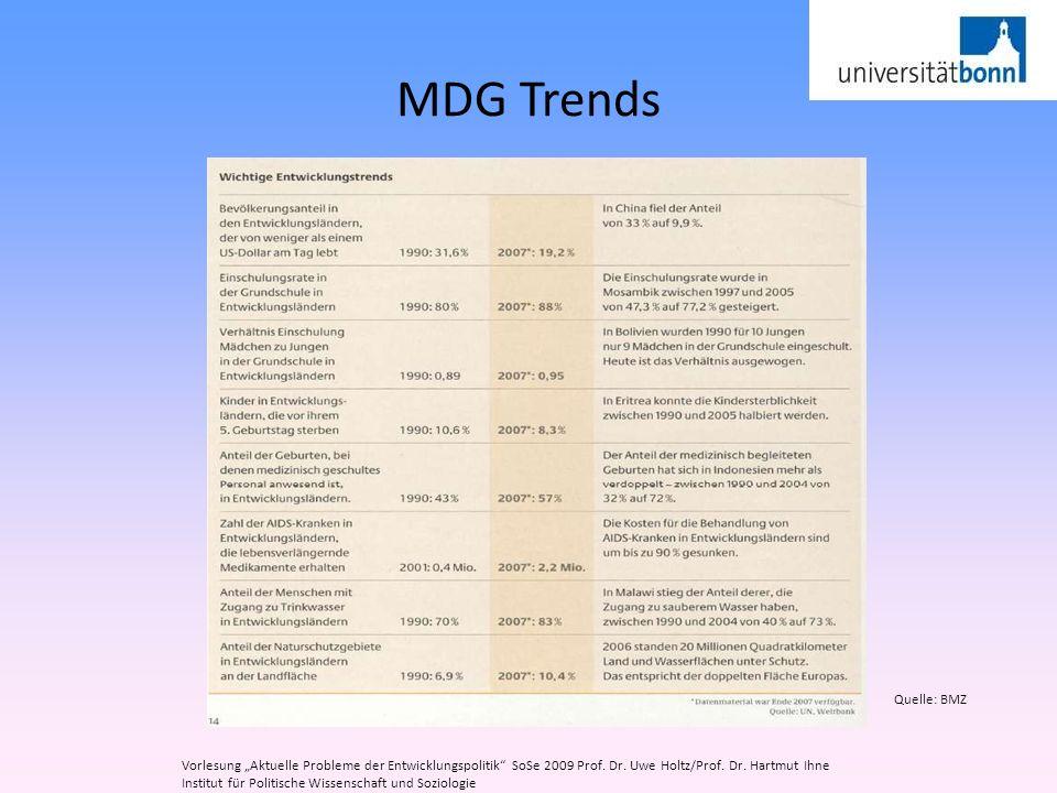 MDG Trends Vorlesung Aktuelle Probleme der Entwicklungspolitik SoSe 2009 Prof. Dr. Uwe Holtz/Prof. Dr. Hartmut Ihne Institut für Politische Wissenscha
