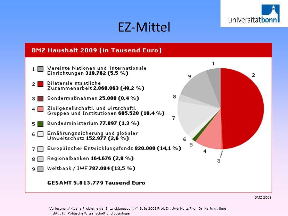 EZ-Mittel Vorlesung Aktuelle Probleme der Entwicklungspolitik SoSe 2009 Prof. Dr. Uwe Holtz/Prof. Dr. Hartmut Ihne Institut für Politische Wissenschaf