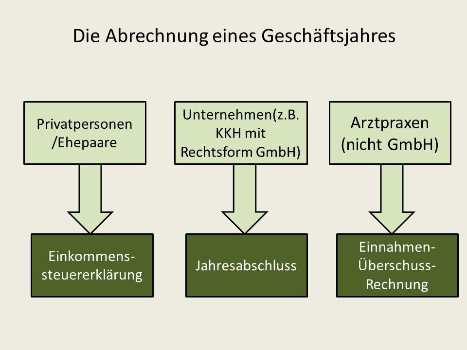 Die Abrechnung eines Geschäftsjahres Privatpersonen /Ehepaare Unternehmen(z.B. KKH mit Rechtsform GmbH) Arztpraxen (nicht GmbH) Einkommens- steuererkl
