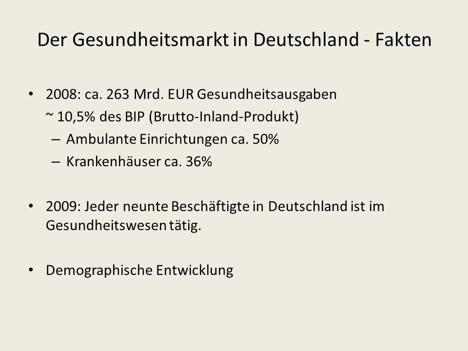 Der Gesundheitsmarkt in Deutschland - Fakten 2008: ca. 263 Mrd. EUR Gesundheitsausgaben ~ 10,5% des BIP (Brutto-Inland-Produkt) – Ambulante Einrichtun