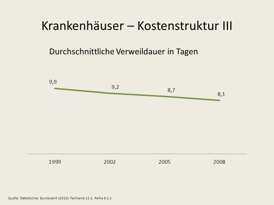 Krankenhäuser – Kostenstruktur III Durchschnittliche Verweildauer in Tagen Quelle: Statistisches Bundesamt (2010): Fachserie 12.1, Reihe 6.1.1