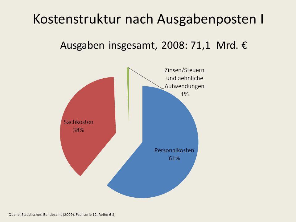Kostenstruktur nach Ausgabenposten I Ausgaben insgesamt, 2008: 71,1 Mrd. Quelle: Statistisches Bundesamt (2009): Fachserie 12, Reihe 6.3,