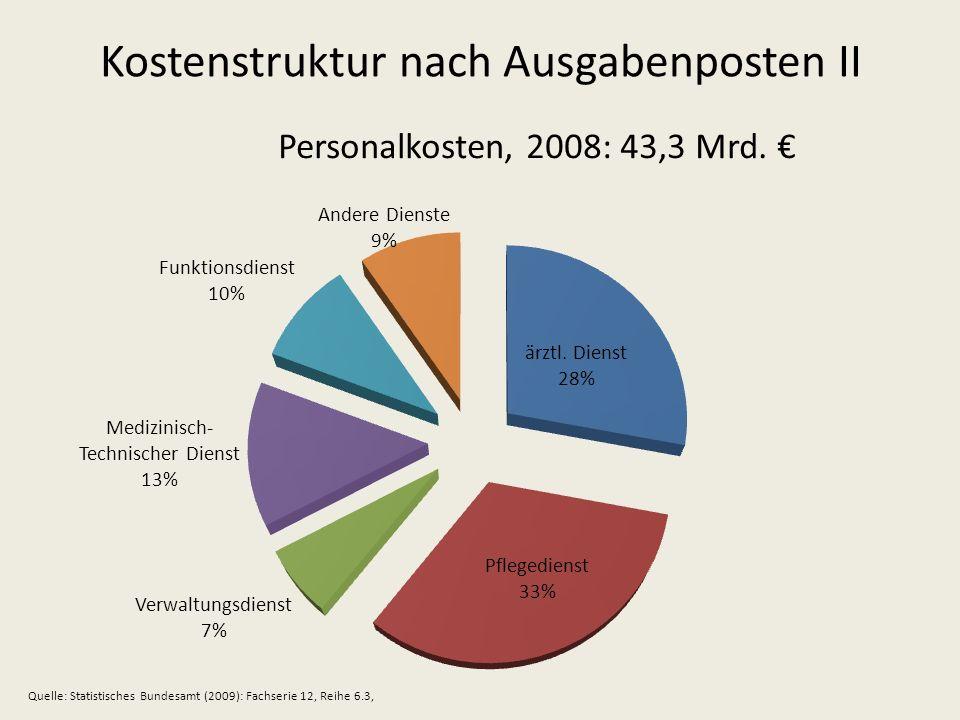 Kostenstruktur nach Ausgabenposten II Personalkosten, 2008: 43,3 Mrd. Quelle: Statistisches Bundesamt (2009): Fachserie 12, Reihe 6.3,
