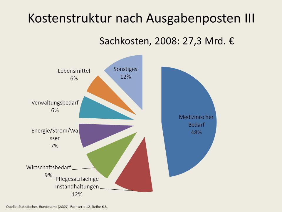 Kostenstruktur nach Ausgabenposten III Sachkosten, 2008: 27,3 Mrd. Quelle: Statistisches Bundesamt (2009): Fachserie 12, Reihe 6.3,